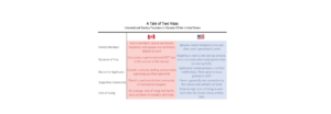 Canadian versus USA Start-up Visa Issues