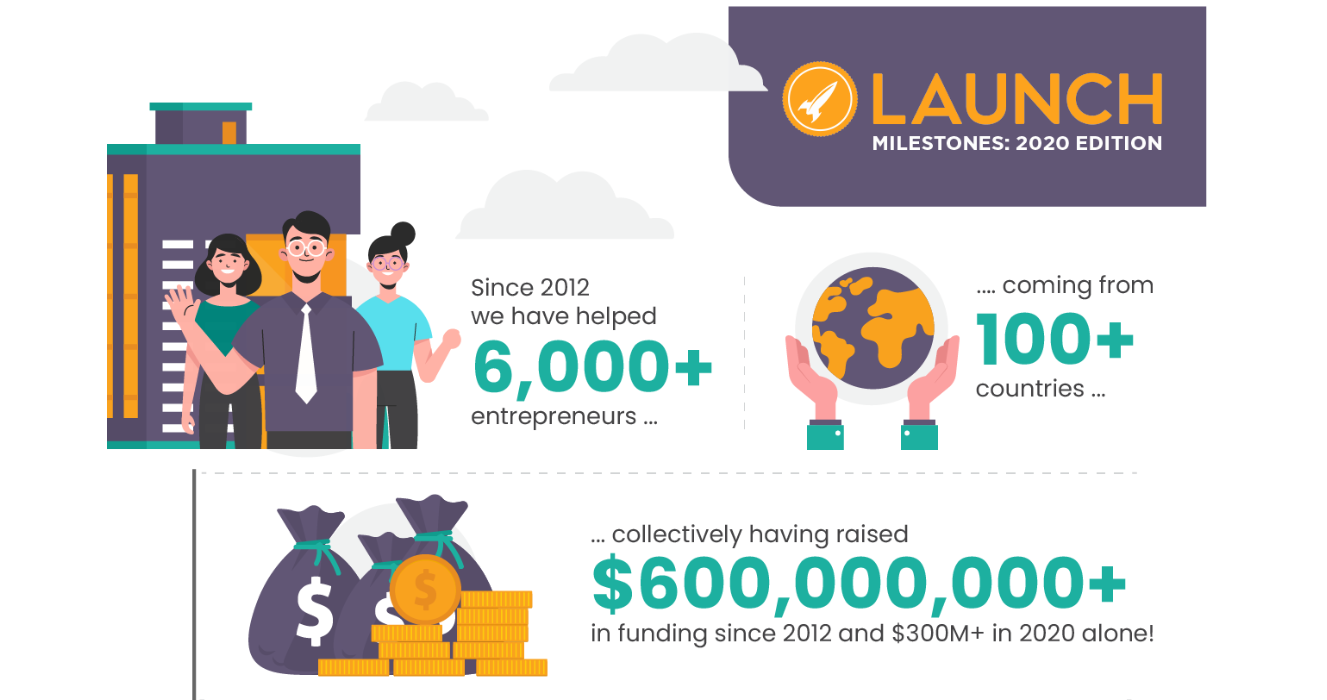 Launch Milestones – 2020 Edition